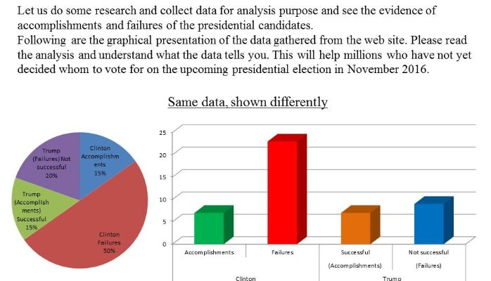 Analysis of statistical data