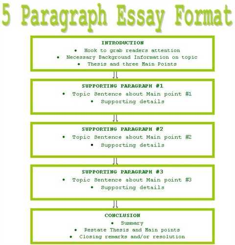 Structure for an essay